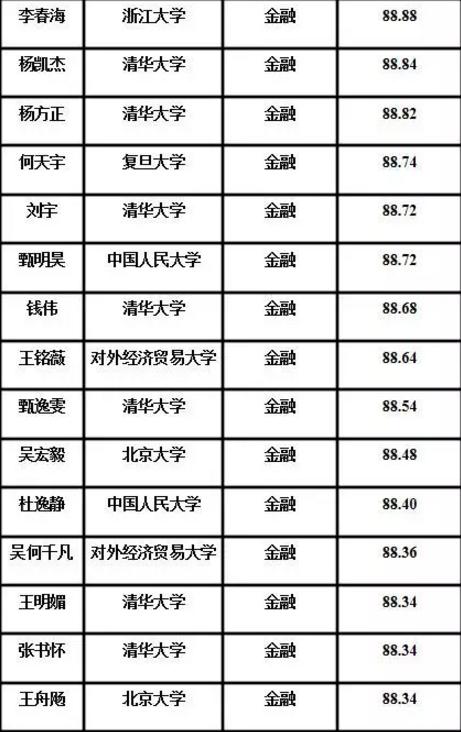 清华五道口金融学院直硕生
